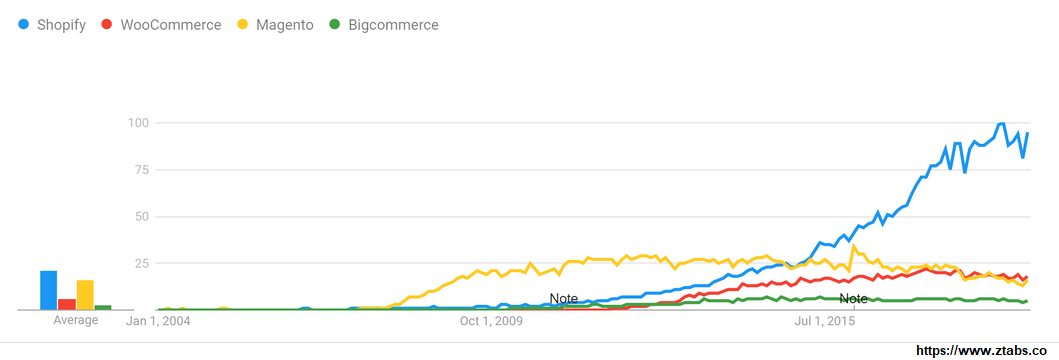 best-ecommerce-platform-google-trends-2