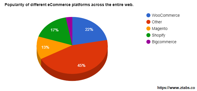comparison of ecommerce platforms